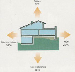 explication pont thermique habitation